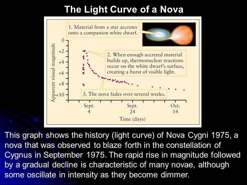 The Light Curve of a Nova