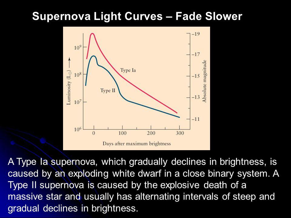 Supernova Light Curves – Fade Slower