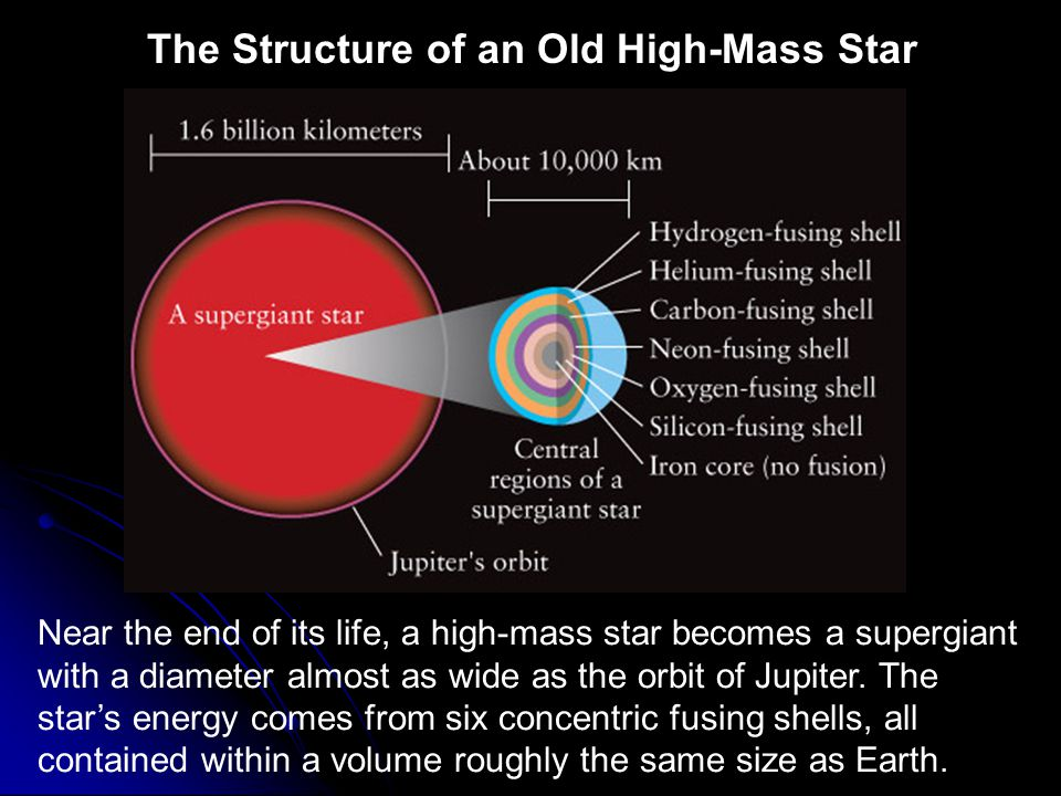 The Structure of an Old High-Mass Star