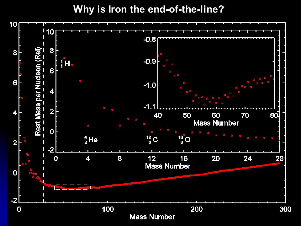 Why is Iron the end-of-the-line
