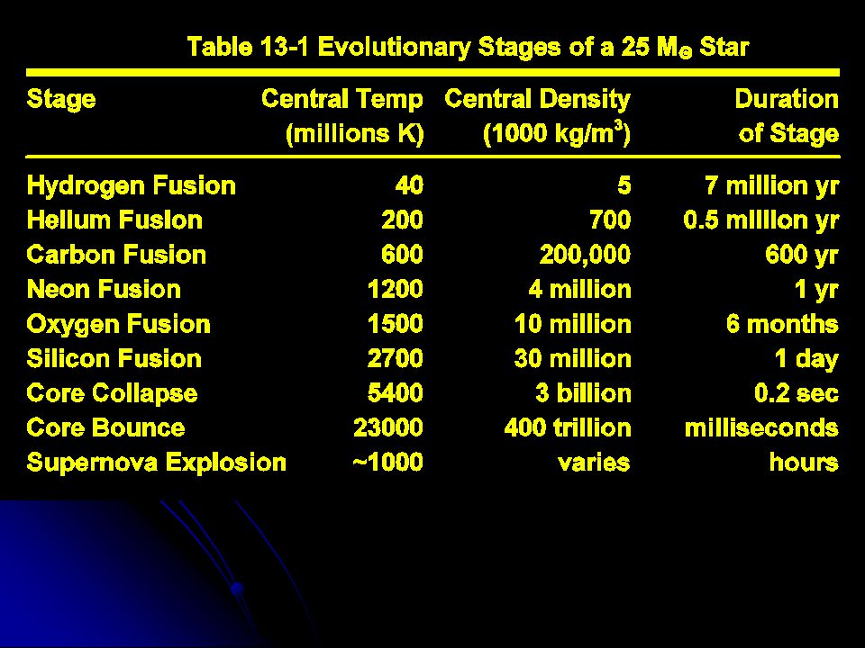 Most of its life is in the Hydrogen Fusion stage, what is happening internally while the star is externally on the Main Sequence.