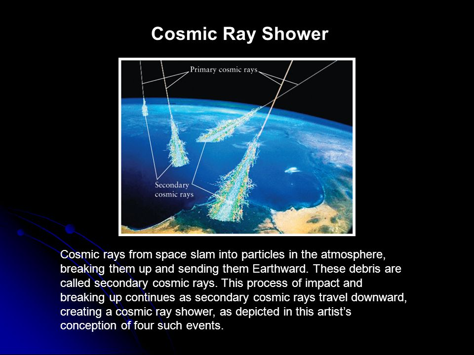 Cosmic Ray Shower FIGURE 13-15 Cosmic Ray Shower. Cosmic rays from space slam into particles in the atmosphere, breaking them up.
