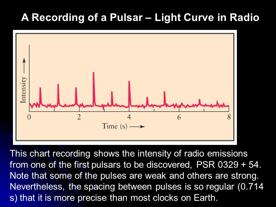 A Recording of a Pulsar – Light Curve in Radio