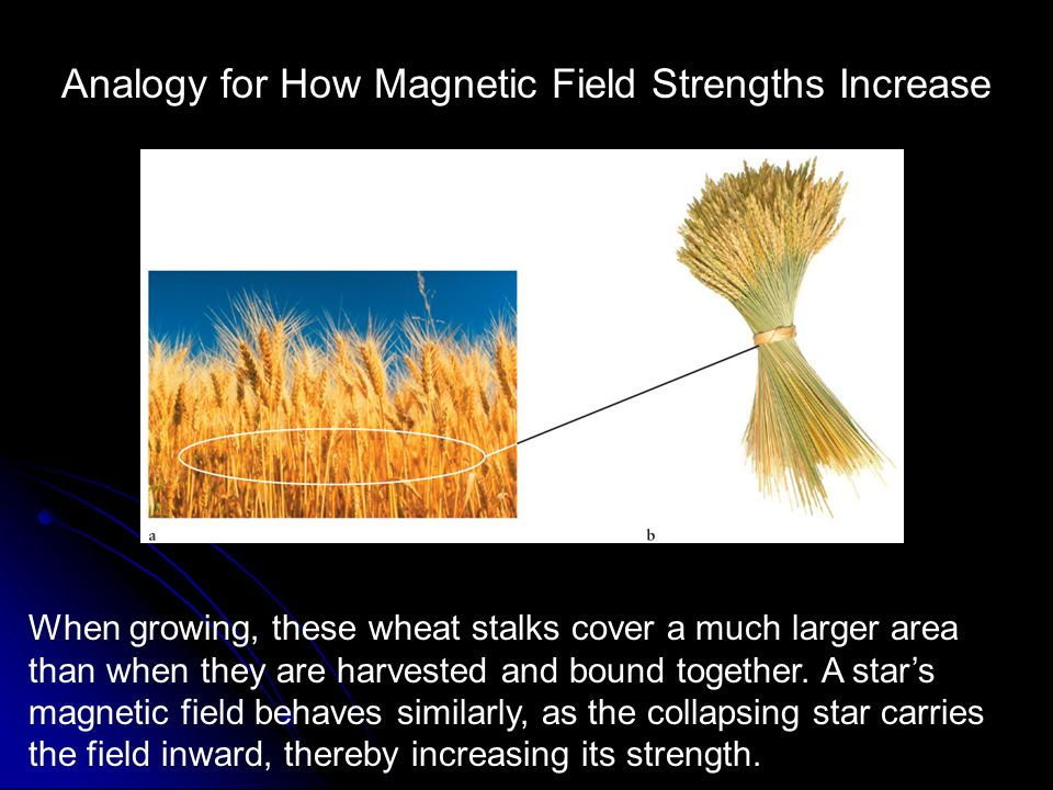 Analogy for How Magnetic Field Strengths Increase