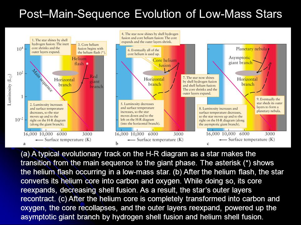 Post–Main-Sequence Evolution of Low-Mass Stars
