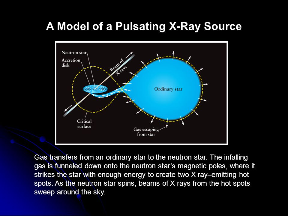 A Model of a Pulsating X-Ray Source