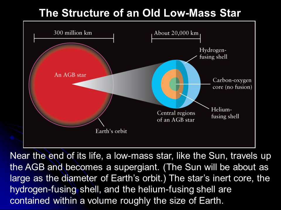 The Structure of an Old Low-Mass Star