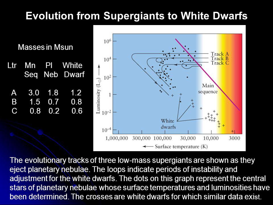 Evolution from Supergiants to White Dwarfs