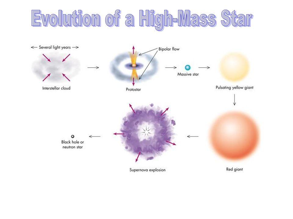 Evolution of a High-Mass Star