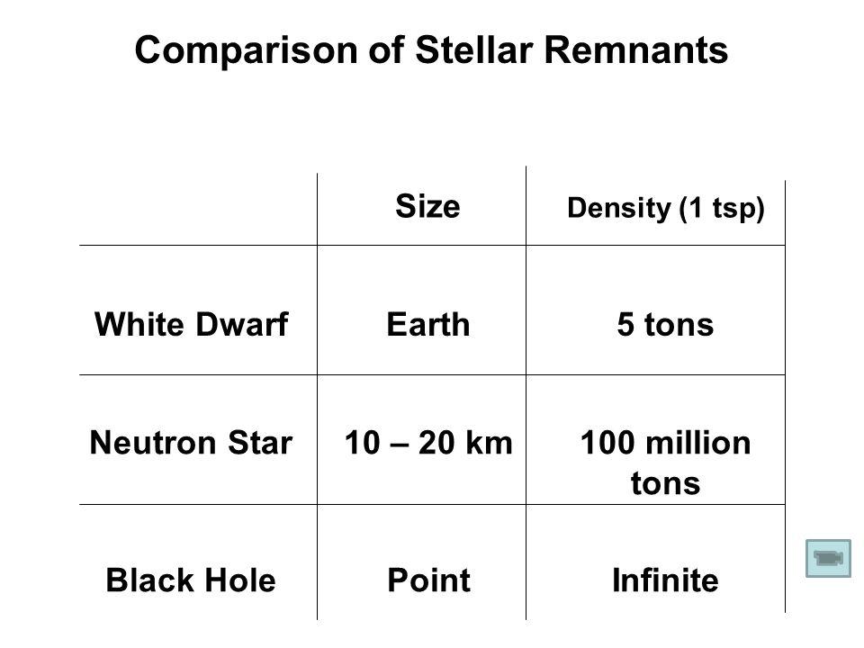 Comparison of Stellar Remnants