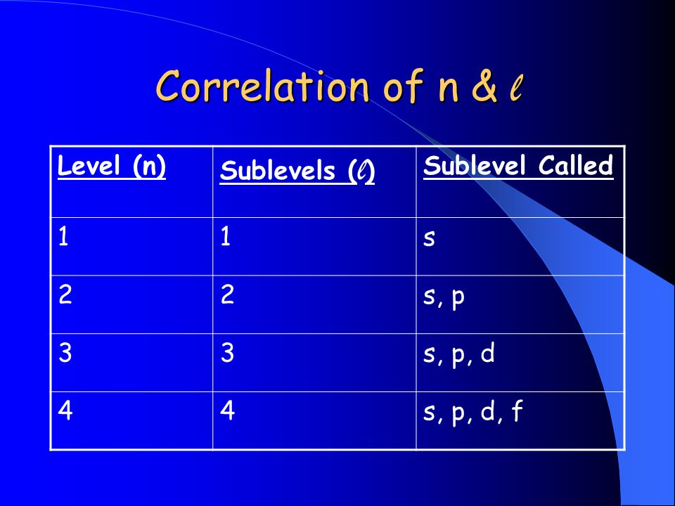 Correlation of n & l Level (n) Sublevels (l) Sublevel Called 1 s 2