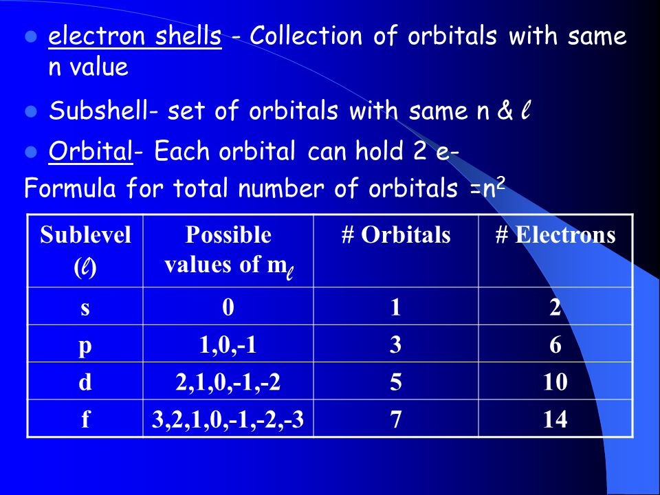 electron shells - Collection of orbitals with same n value