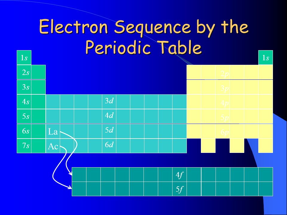 Electron Sequence by the Periodic Table