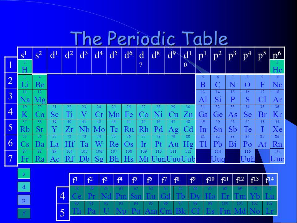 The Periodic Table 4 5 s1 s2 d1 d2 d3 d4 d5 d6 d7 d8 d9 d10 p1 p2 p3