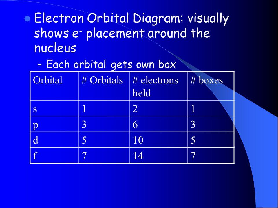 Electron Orbital Diagram: visually shows e- placement around the nucleus