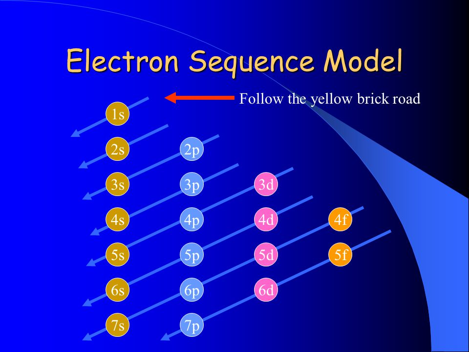 Electron Sequence Model
