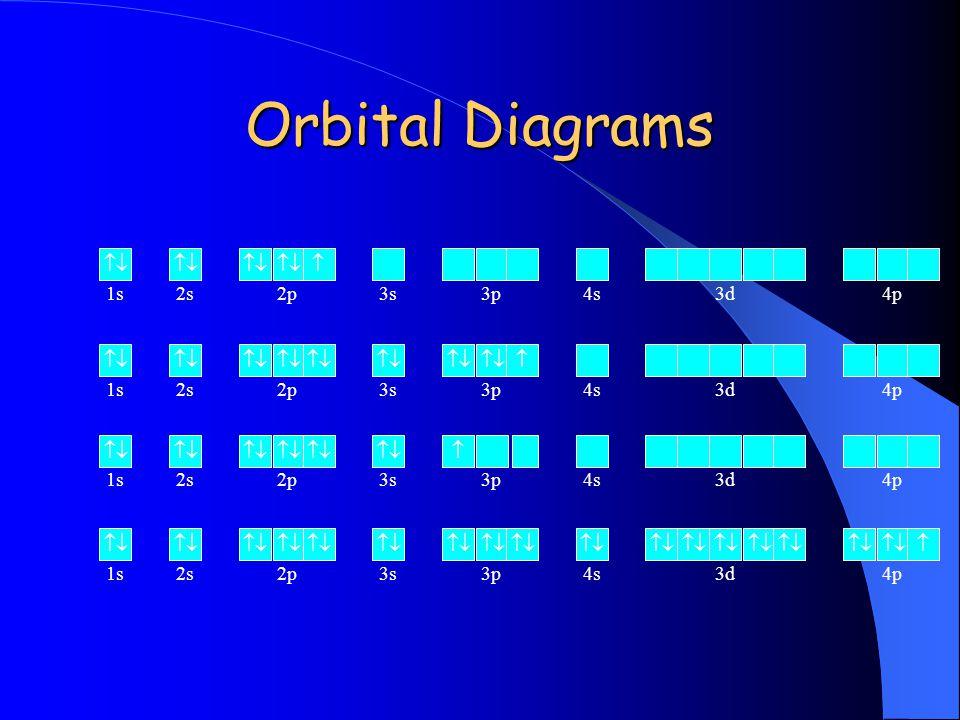 Orbital Diagrams   1s 2s 2p 3s 3p 4s 3d 4p   1s 2s 2p 3s 3p 4s