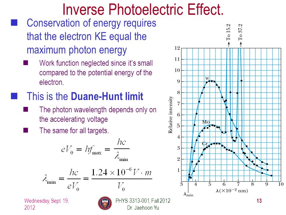 Inverse Photoelectric Effect.