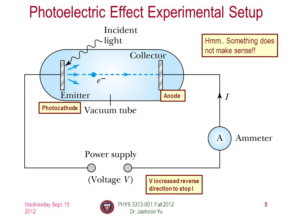 Photoelectric Effect Experimental Setup