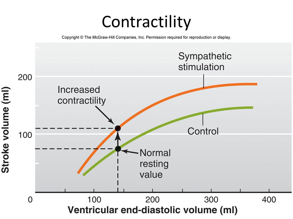 Contractility
