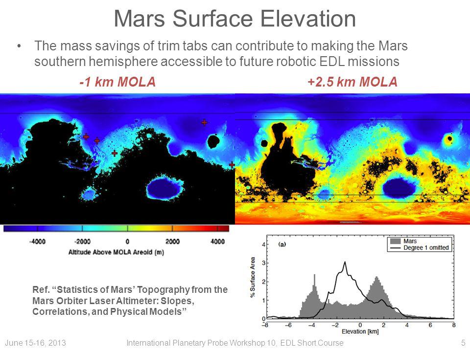 Mars Surface Elevation
