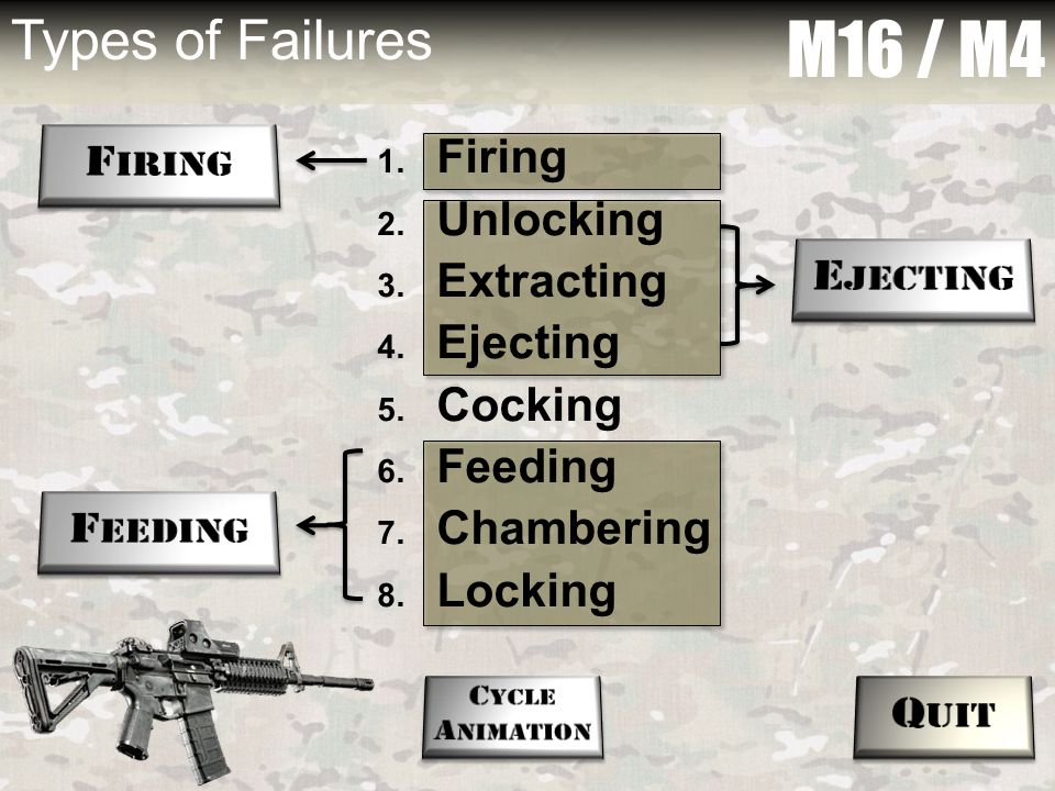 M16 / M4 Types of Failures Firing Ejecting Feeding Quit Firing
