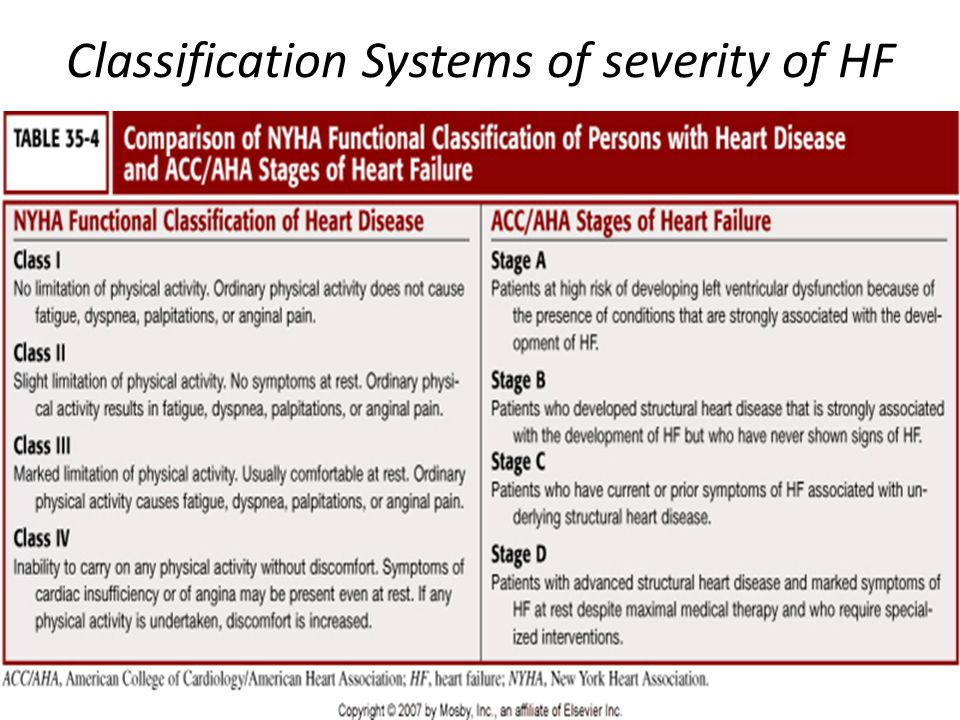 Classification Systems of severity of HF
