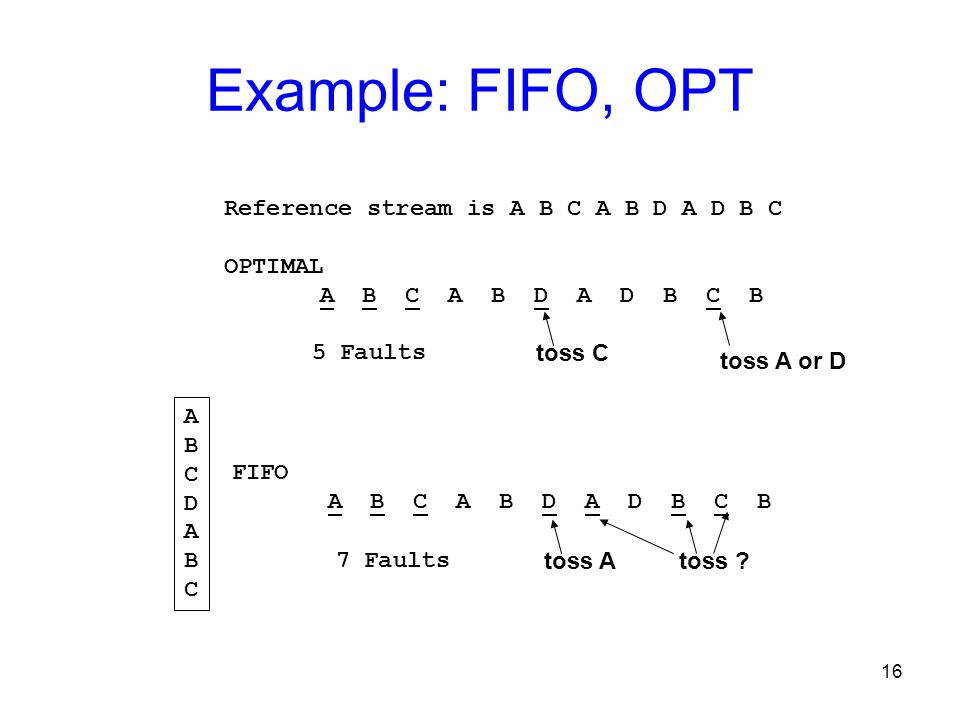 Example: FIFO, OPT Reference stream is A B C A B D A D B C OPTIMAL
