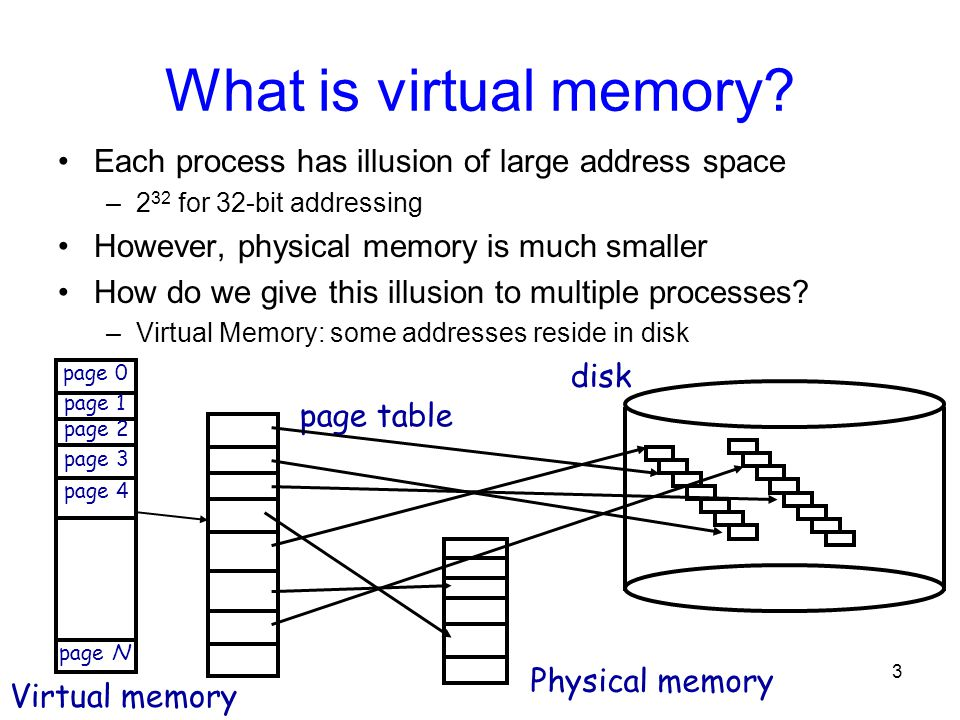 What is virtual memory Each process has illusion of large address space. 232 for 32-bit addressing.