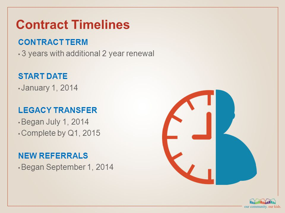 Contract Timelines CONTRACT TERM