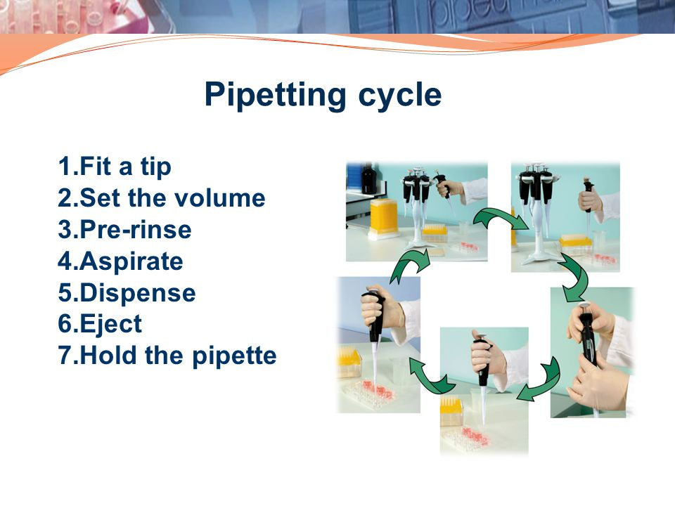 Pipetting cycle 1.Fit a tip 2.Set the volume 3.Pre-rinse 4.Aspirate