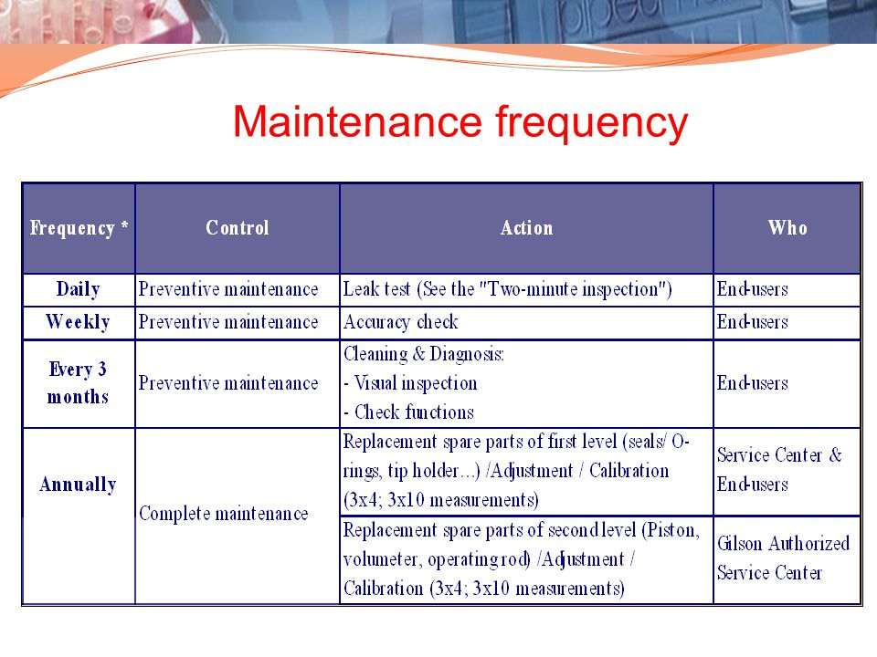 Maintenance frequency