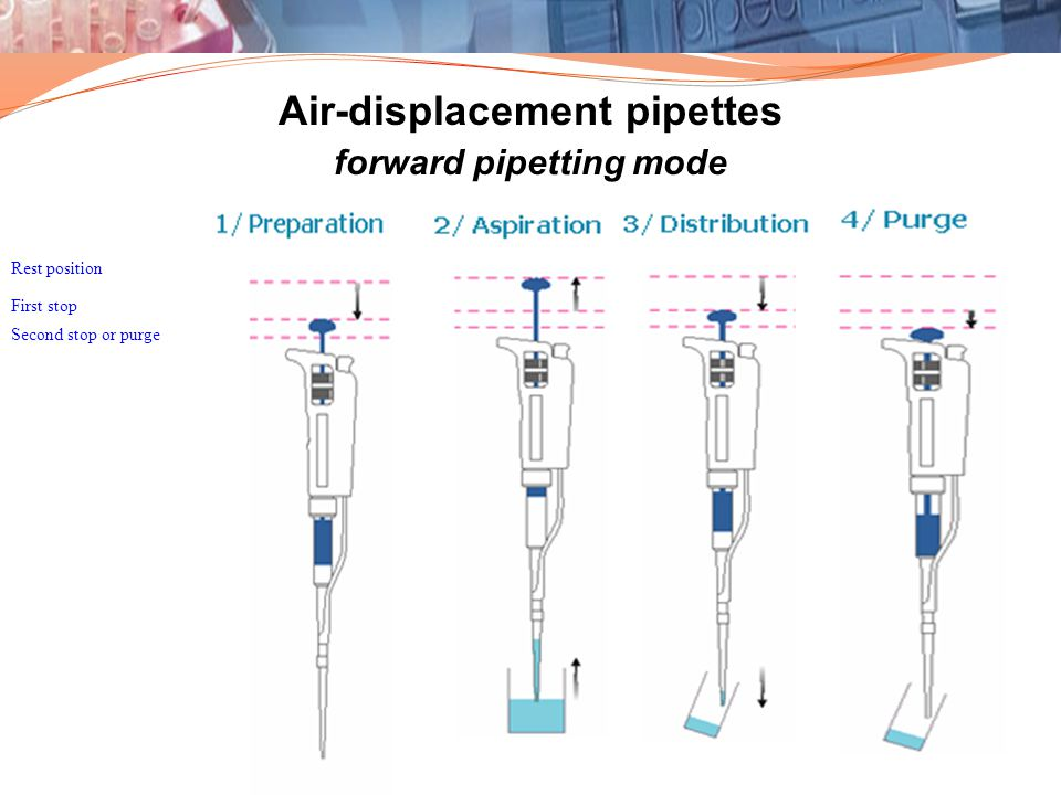 Air-displacement pipettes forward pipetting mode