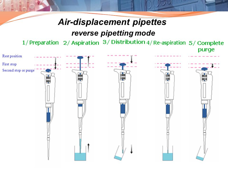 Air-displacement pipettes reverse pipetting mode