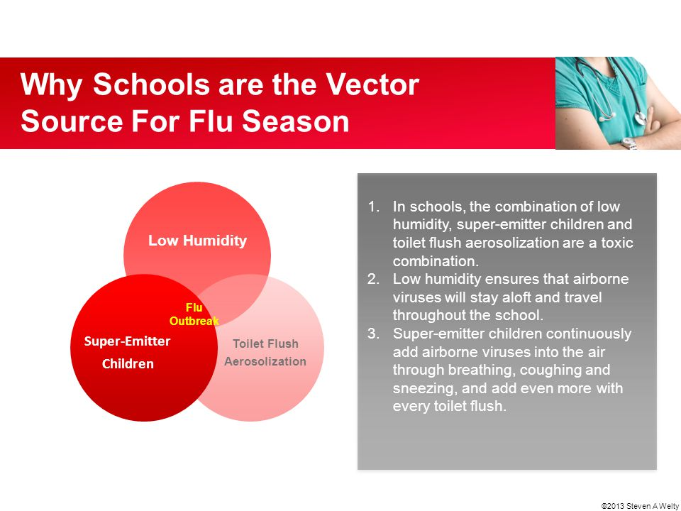 Why Schools are the Vector Source For Flu Season