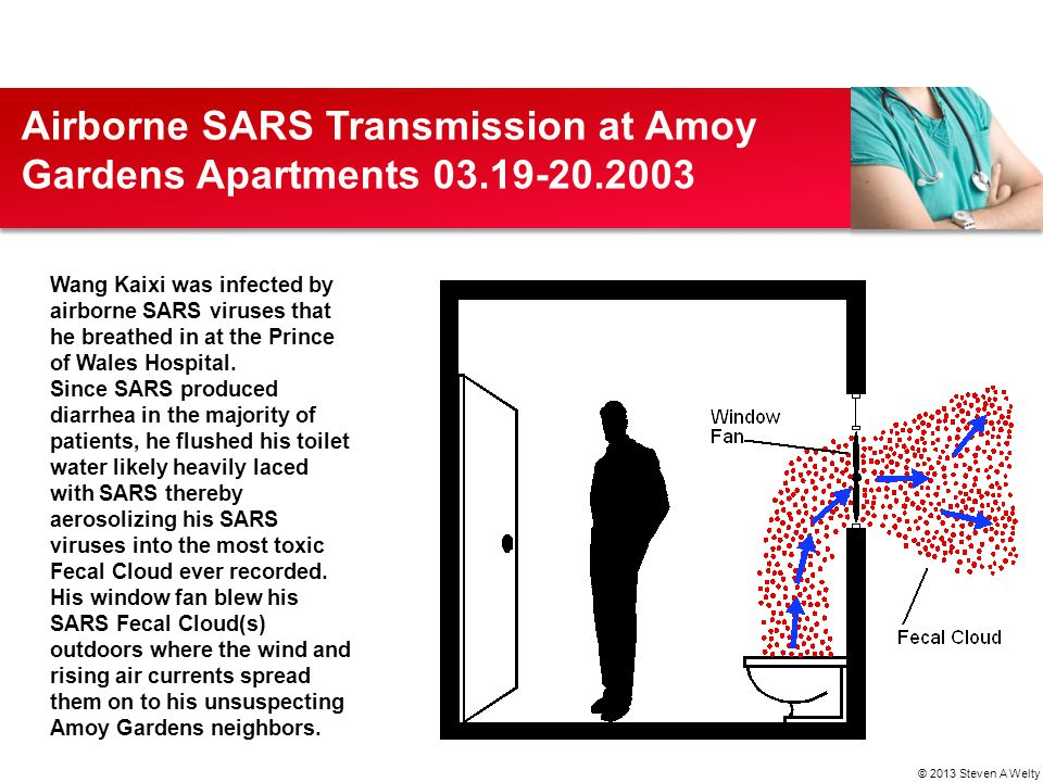 Airborne SARS Transmission at Amoy Gardens Apartments 03.19-20.2003