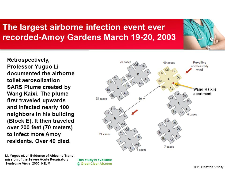 The largest airborne infection event ever recorded-Amoy Gardens March 19-20, 2003