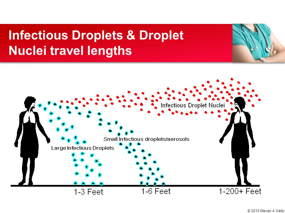 Infectious Droplets & Droplet Nuclei travel lengths