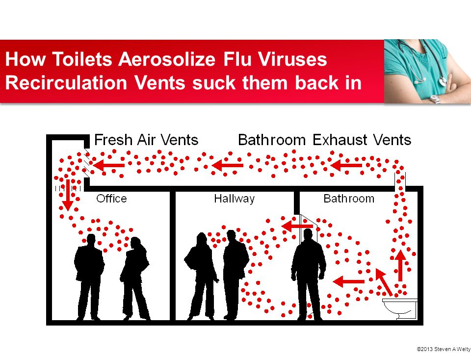 How Toilets Aerosolize Flu Viruses Recirculation Vents suck them back in