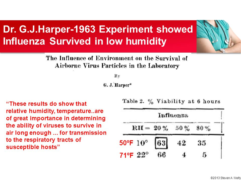Dr. G.J.Harper-1963 Experiment showed Influenza Survived in low humidity