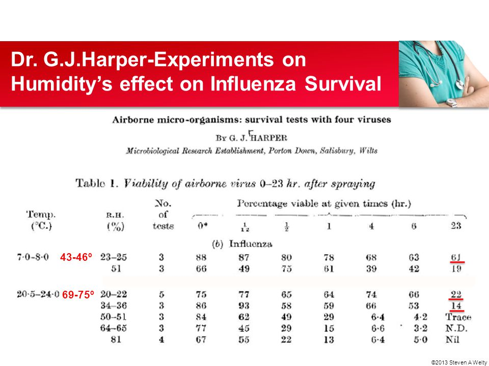Dr. G.J.Harper-Experiments on Humidity's effect on Influenza Survival