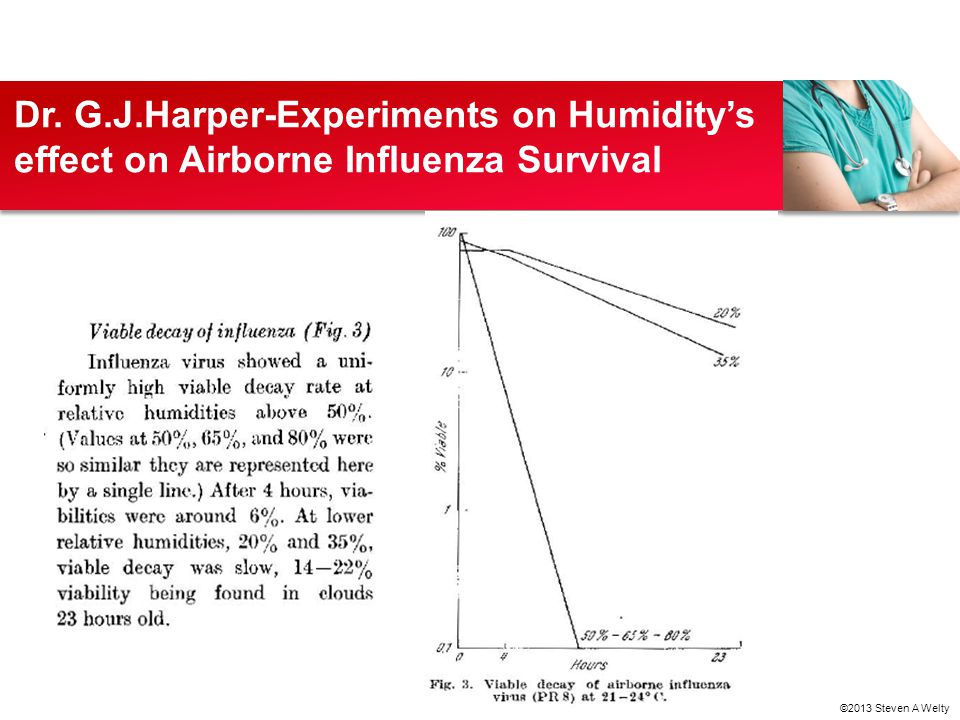 Dr. G.J.Harper-Experiments on Humidity's effect on Airborne Influenza Survival