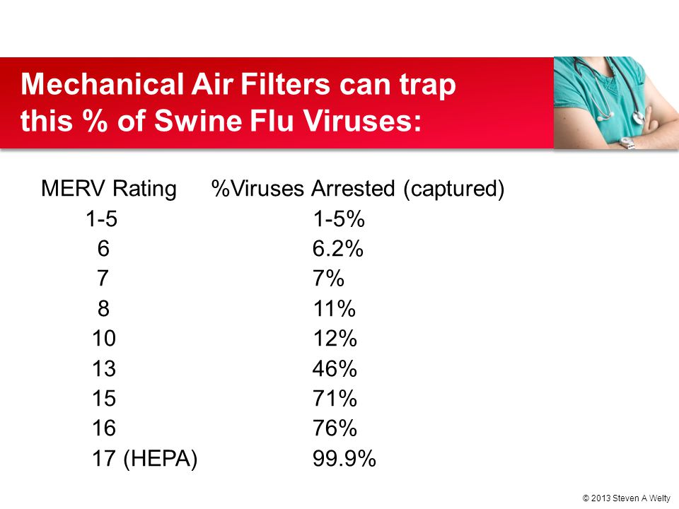 Mechanical Air Filters can trap this % of Swine Flu Viruses:
