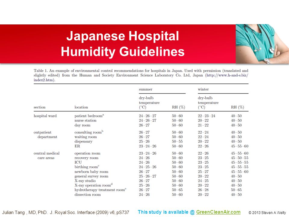 Japanese Hospital Humidity Guidelines