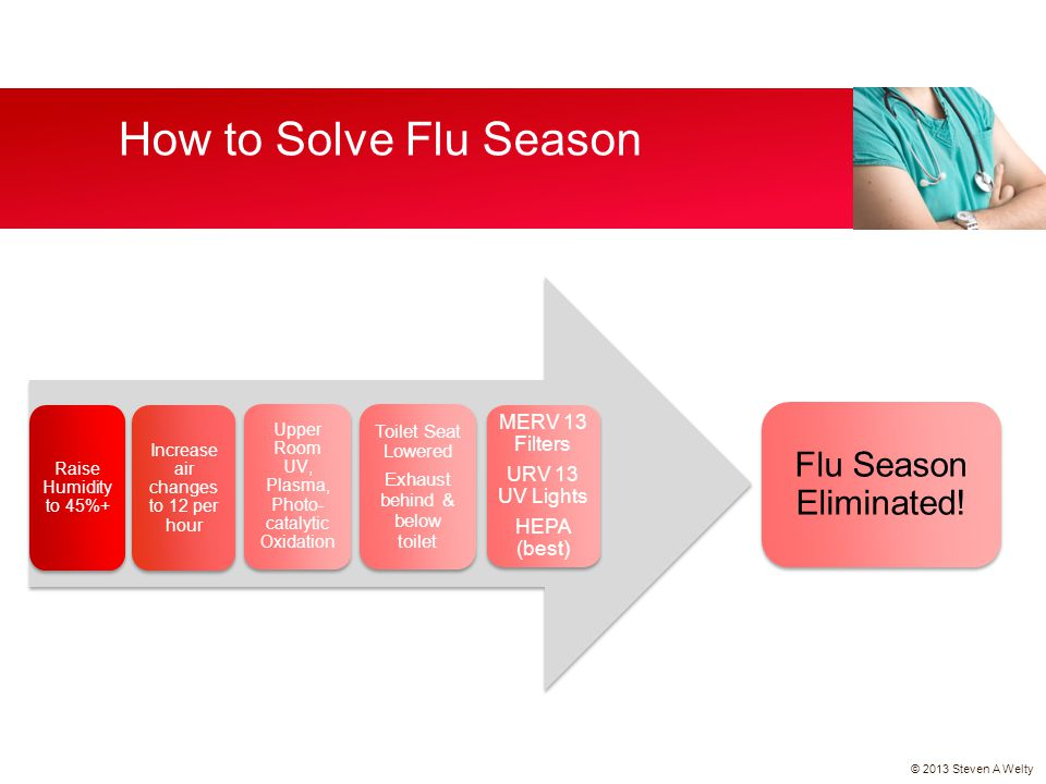 How to Solve Flu Season Flu Season Eliminated! MERV 13 Filters