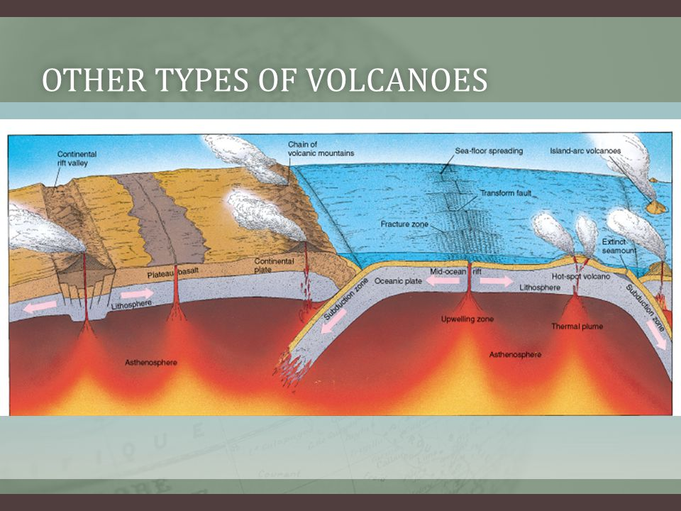 Other types of volcanoes