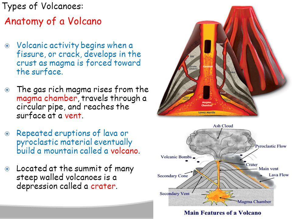 Anatomy of a Volcano Types of Volcanoes: