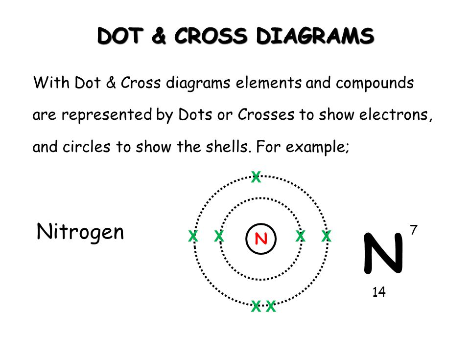 N DOT & CROSS DIAGRAMS Nitrogen