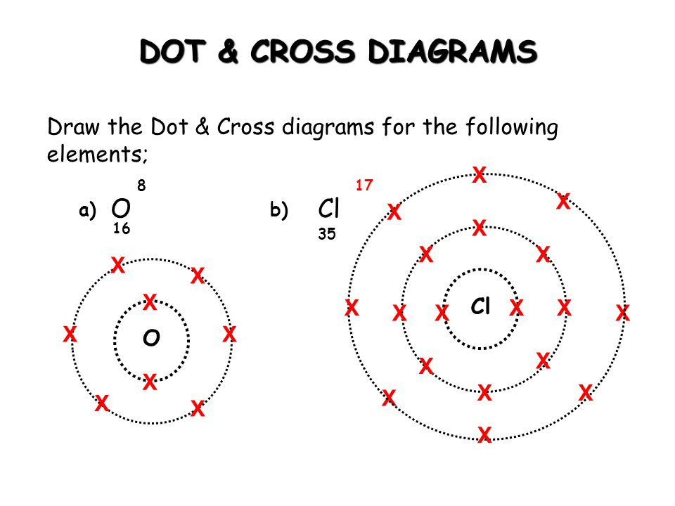 DOT & CROSS DIAGRAMS O Cl