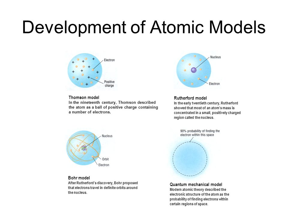 Development of Atomic Models